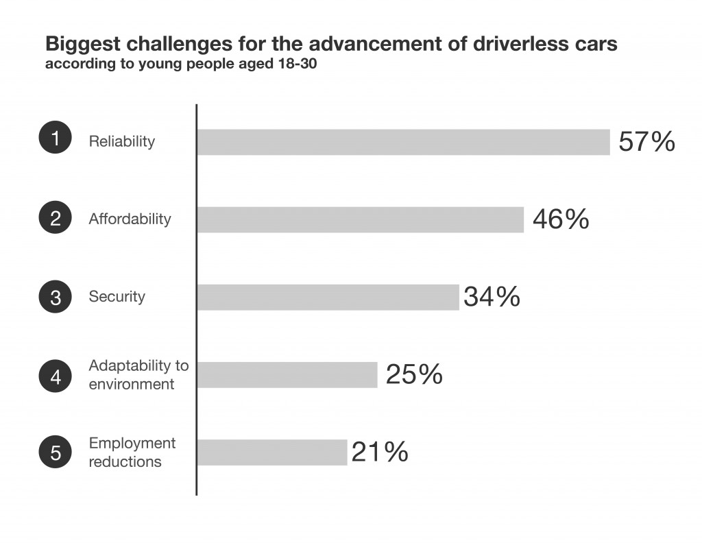 Young people's top concerns about driverless cars