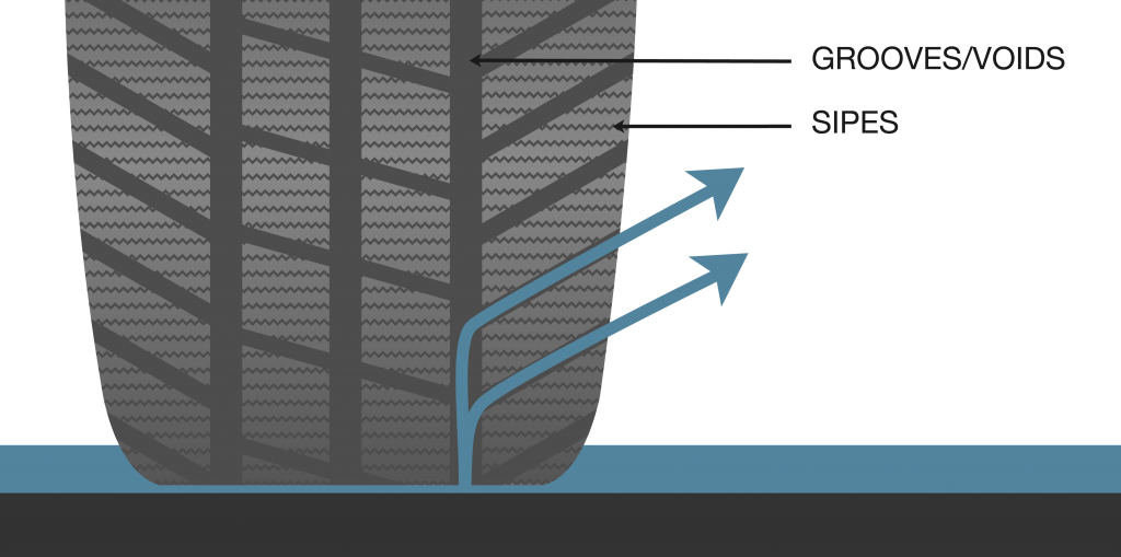 How tyre treads work